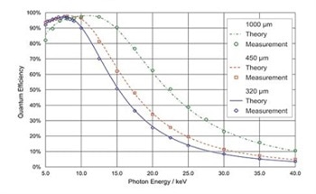 Selecting the Right Sensor for X-Ray Energy Ranges