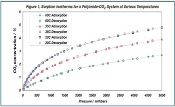 Studying the Solubility of Carbon Dioxide in Polymide Films Using the IGA