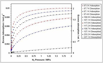 Determining the Hydrogen Sorption Properties of Na-X Zeolite at a Range of Temperatures using the IGA-001