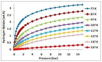 Manometric Measurement of Hydrogen Sorption by Materials – Measurement Principles and Methodology