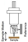 Comparing the ZDot Optical Profiling Technology with White Light Interferometry (WLI)