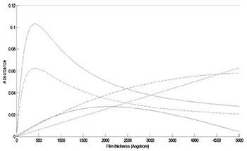 Comparing FTIR Sampling Methods for the Spectroscopic Analysis of Thin Films
