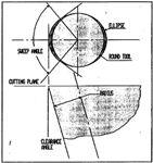 Characterizing the Geometry of Monocrystalline Diamond Contouring Tools