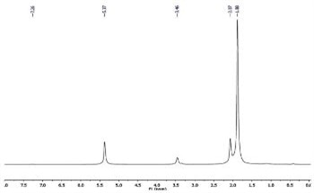 Characterizing Metal Acetylacetonate Complexes Using the Evans Method and the Spinsolve NMR Spectrometer