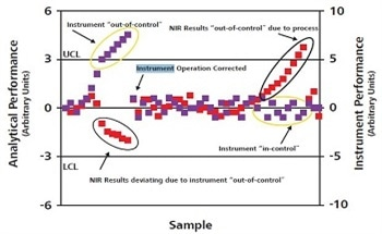 Using NIR for Polymer Production Process Monitoring