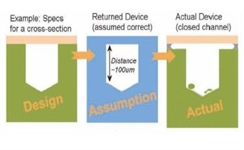 How to Measure the True Depth and Volume of Enclosed Microfluidic Devices