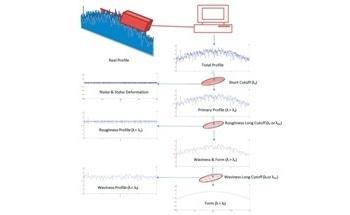 ISO-Standardized Filtering for DektakXT Stylus Profilers