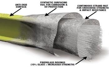 A Comparison Between Duradek Pultruded Grating Vs Steel Grating