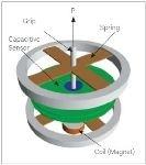 Tensile Testing of Fibers Using KLA T150 UTM