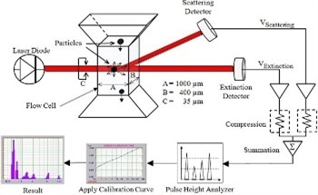 A Comparison between SPOS and Laser Diffraction
