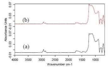 Examination of Polymer Brush Formation on SI Wafers by GATR-FTIR