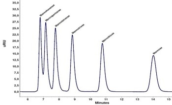 HPLC – Determining Mycotoxins Using Photochemical Post-Column Derivatization