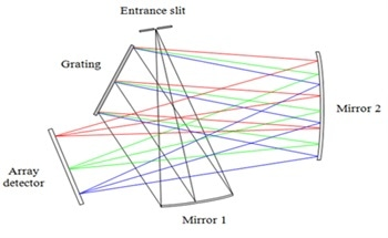 An Introduction to a Spectrometer - The Optical Bench