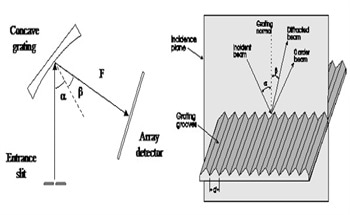 An Introduction to a Spectrometer - Diffraction Grating