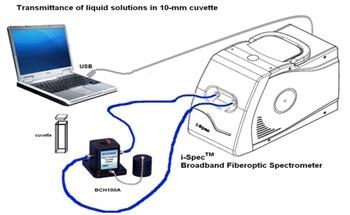 An Introduction to a Spectrometer: Fiber Optic Bundles