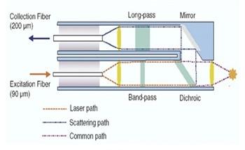 Raman Knowledge - An Introduction to Raman Spectroscopy
