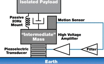 Using Active Vibration Isolation Systems for Semiconductor Manufacturing Industries