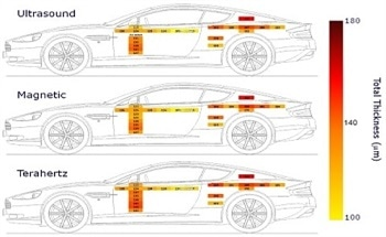 Measuring Automotive Paints with the TeraCota: A Non-Contact, Multi-Layer Coating Thickness Sensor