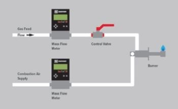 Direct Mass Flow to Improves Burner Efficiency