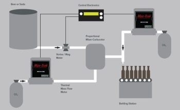 Precise Carbon Dioxide CO2 Injection with Mass Flow Controllers