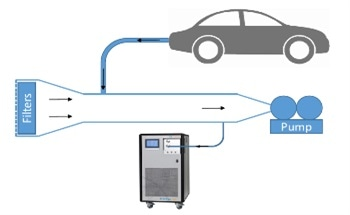 Real-Time Engine Exhaust Analysis with Ultra-Sensitive PTR-TOFMS