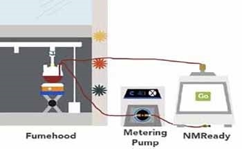 Using the Online Benchtop NMR Spectroscopy to Monitor Hydrogen Reactions