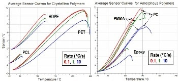 Nanoscale Thermal Analysis (nano-TA) to Determine the Thermal Properties of Polyphasic Polymers