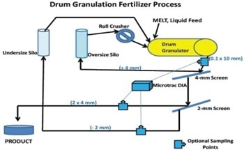 Using On-Line Image Analysis to Control the Fertilizer Manufacturing Process