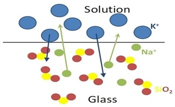 Surface Analysis of Metals in the Glass on Smart Phone Screens