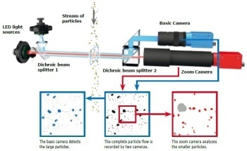 Comparison Between Dynamic Image Analysis, Laser Diffraction and Sieve Analysis