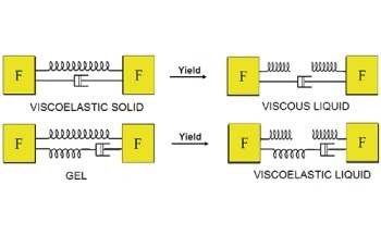 Understanding Yield Stress Measurements
