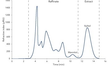 Simulated Moving Bed (SMB) Chromatography for Continuous Xylitol Purification