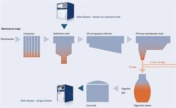 Optimizing Ventilation in Sediment Tanks