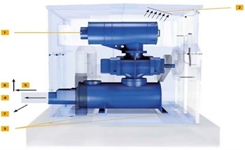 Machine Chambers - Temperature Increase and Ventilation
