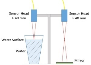 Measuring Water Surface Displacements
