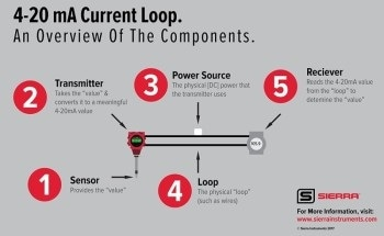 4–20 mA Current Loop Communications – A Guide