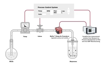 Non-Invasive Solution for Liquid Flow Measurement