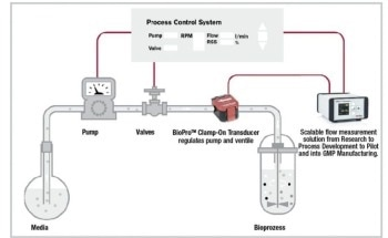 Ultrasound Transit Time Method and Flow Measurements