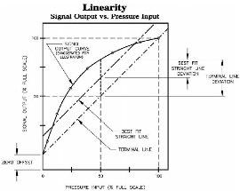 Pressure Transmitter Accuracy
