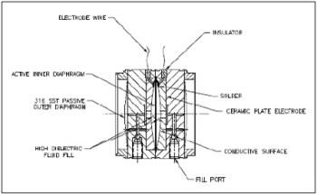 The Technology Behind Pressure Sensing