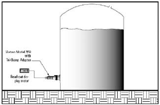 Measurement of Liquid Level