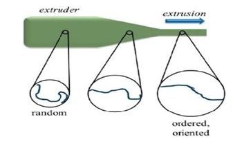 An Introduction to the Polymer Process and Drawn Fiber