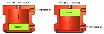 Handling Magnets