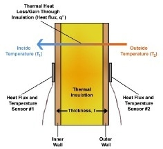 R-Value Measurements and Thermal Conductance