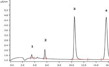 Determination of Sulfur and Halogen Contents in Chlorinated and Brominated Halobutyl Rubber Using Combustion IC