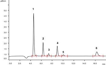 Determination of Halogen and Sulfur Contents in LPG