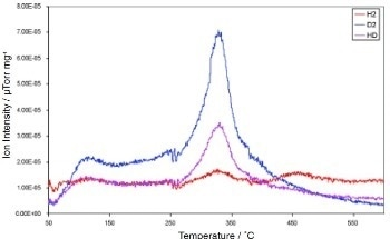 Novel Hydrogen Storage Materials - using Temperature Programme Techniques to Investigate Hydrogen Desorption Profiles