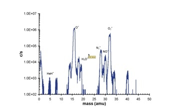 Using Molecular Beam Mass Spectrometry for Atmospheric Plasma Analysis