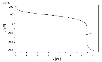 Partial Acid Value of Unsaturated Polyester Resin as per DIN EN ISO 2114