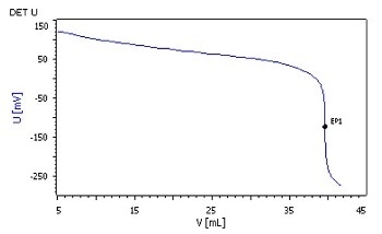 Unsaturated Polyester Resin Hydroxyl Number Determination as per DIN EN ISO 2554